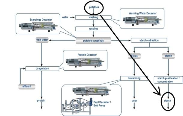rps_process